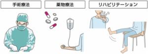 関節リウマチ治療