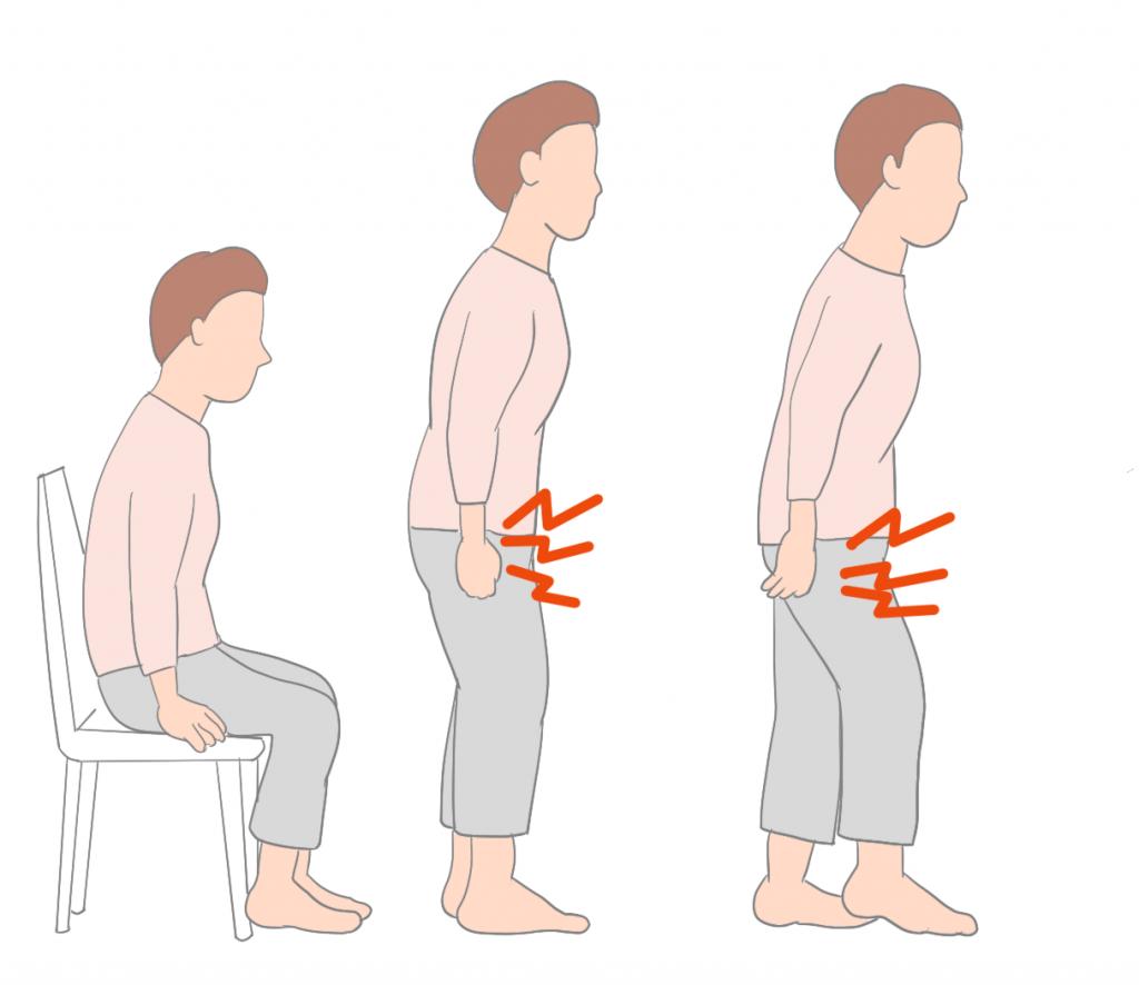変形性股関節症立ち上がりの痛み