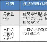 偽痛風の原因や治療法【金沢市アルコット接骨院】