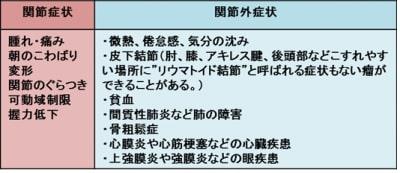関節リウマチ症状