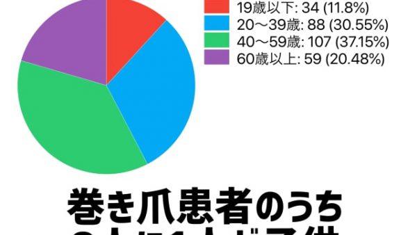 年齢別巻き爪患者数